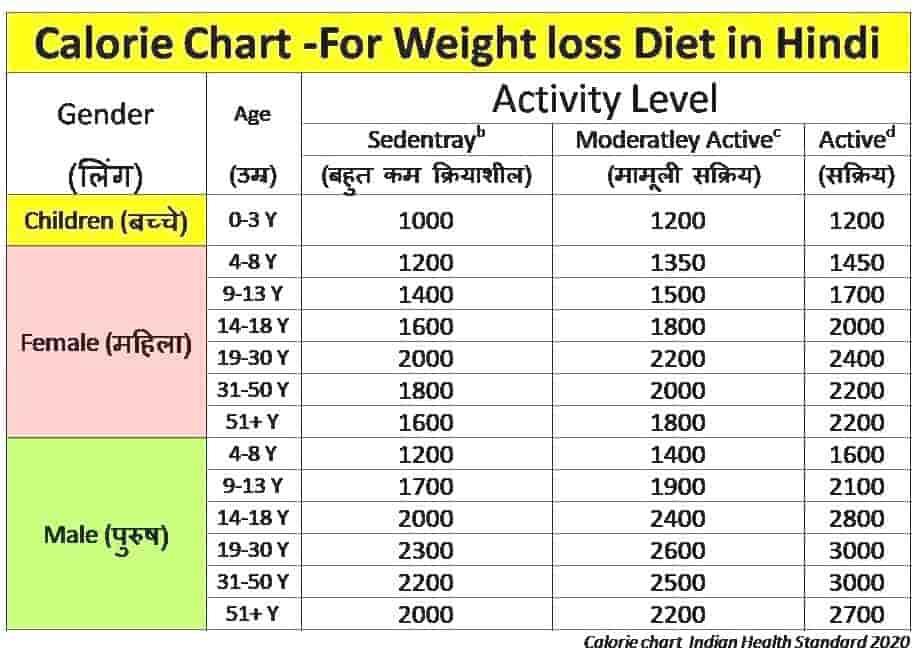 Weight loss diet in Hindi,वेट लॉस डाइट