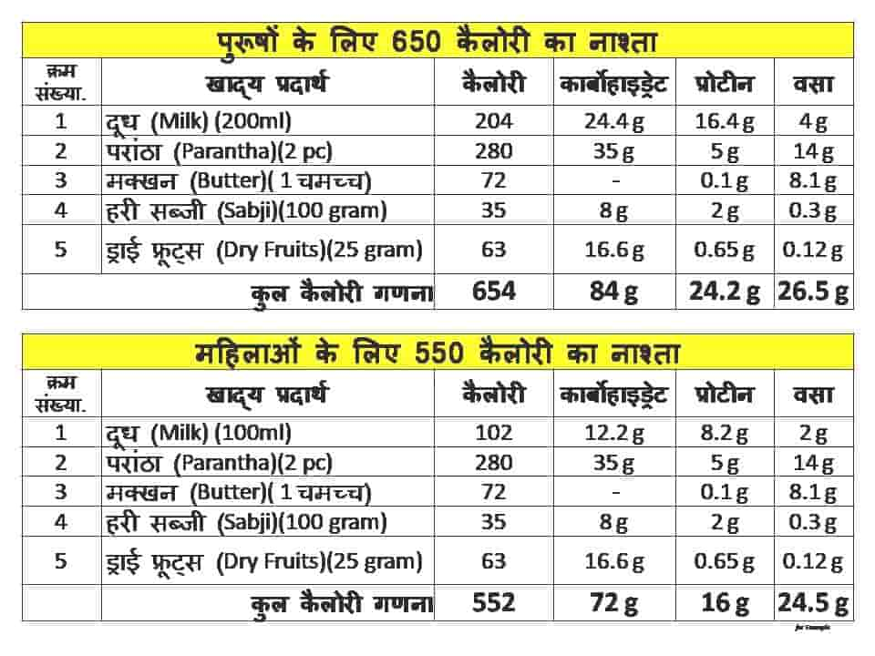 Diet chart for weight loss for female in hindi vegetarian