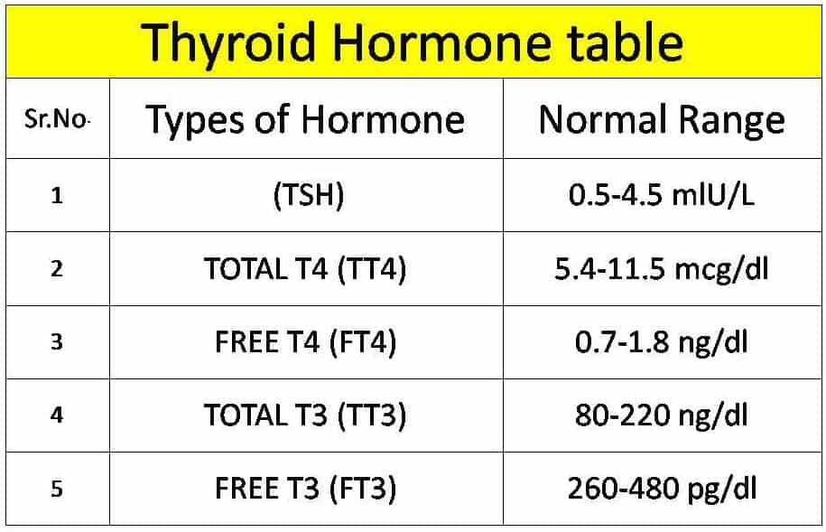 thyroid hormone range