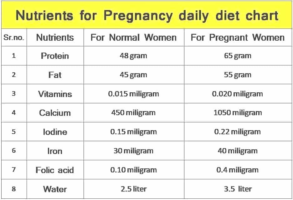 Nutrients for pregnancy diet chart